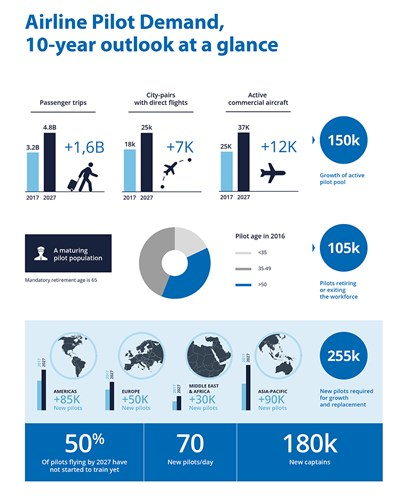blog-cae-airline-pilot-demand-outlook-infographic